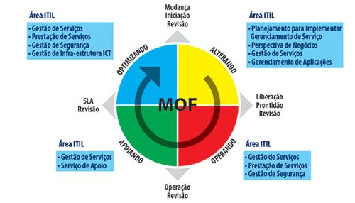 Modelo ITIL e MOF